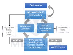 zarządzanie pomiarami ISO 10012